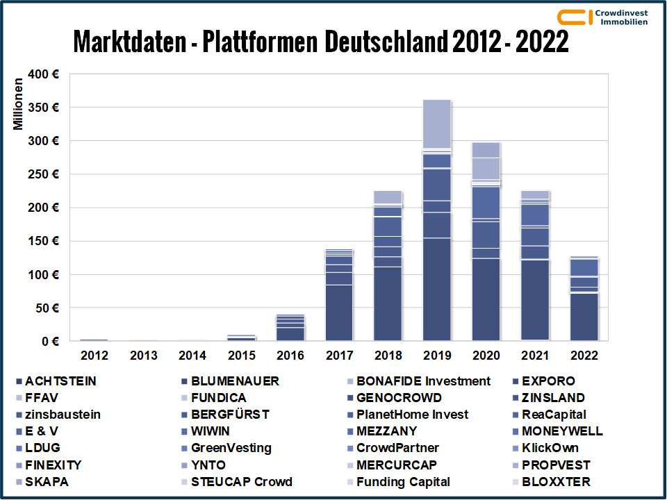 Crowdinvesting in Immobilien - Marktdaten - Deutschland 2012-2020